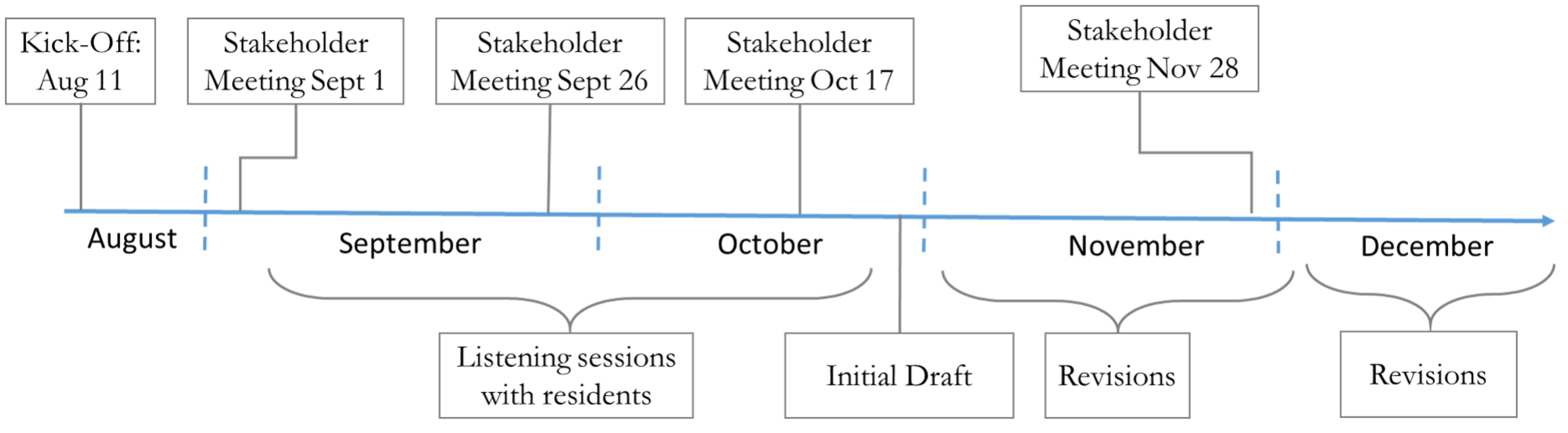 process-and-timeline_1172016